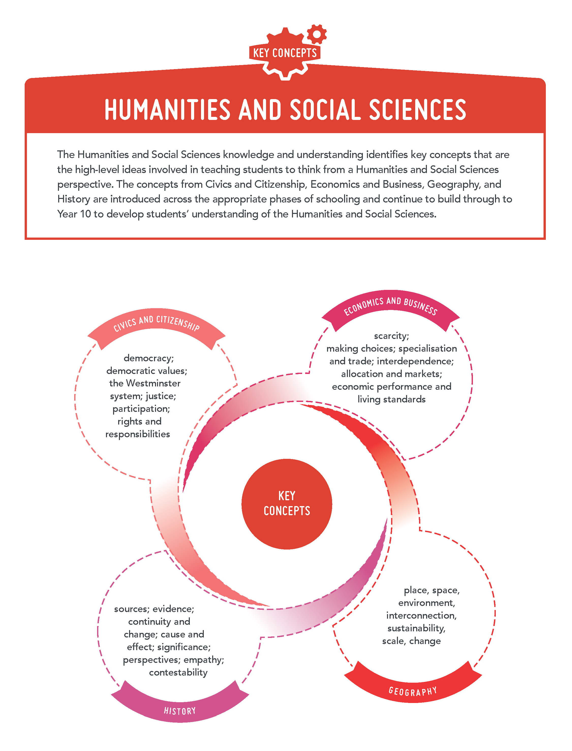 Humanities and Social Sciences - Key concepts