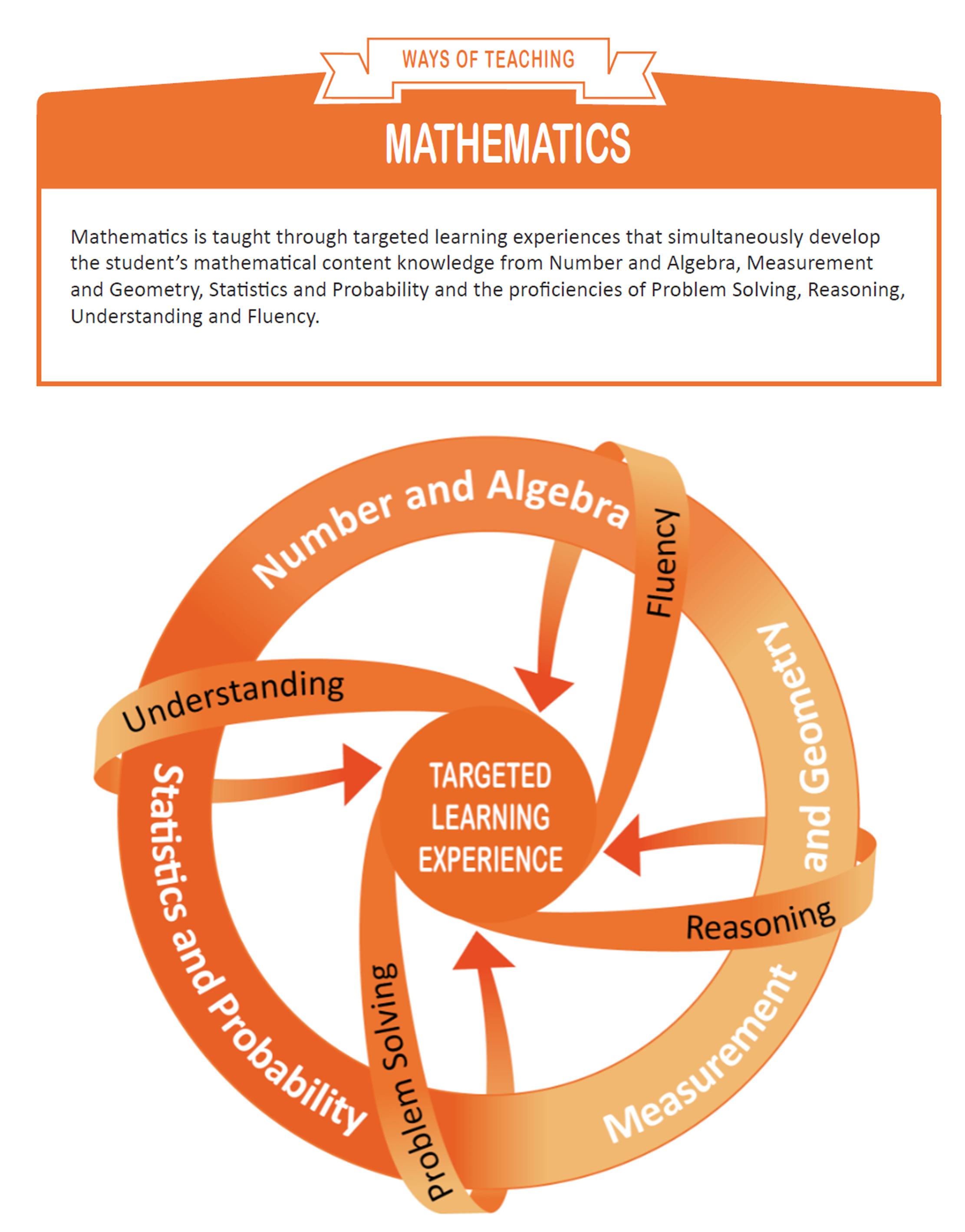maths figure