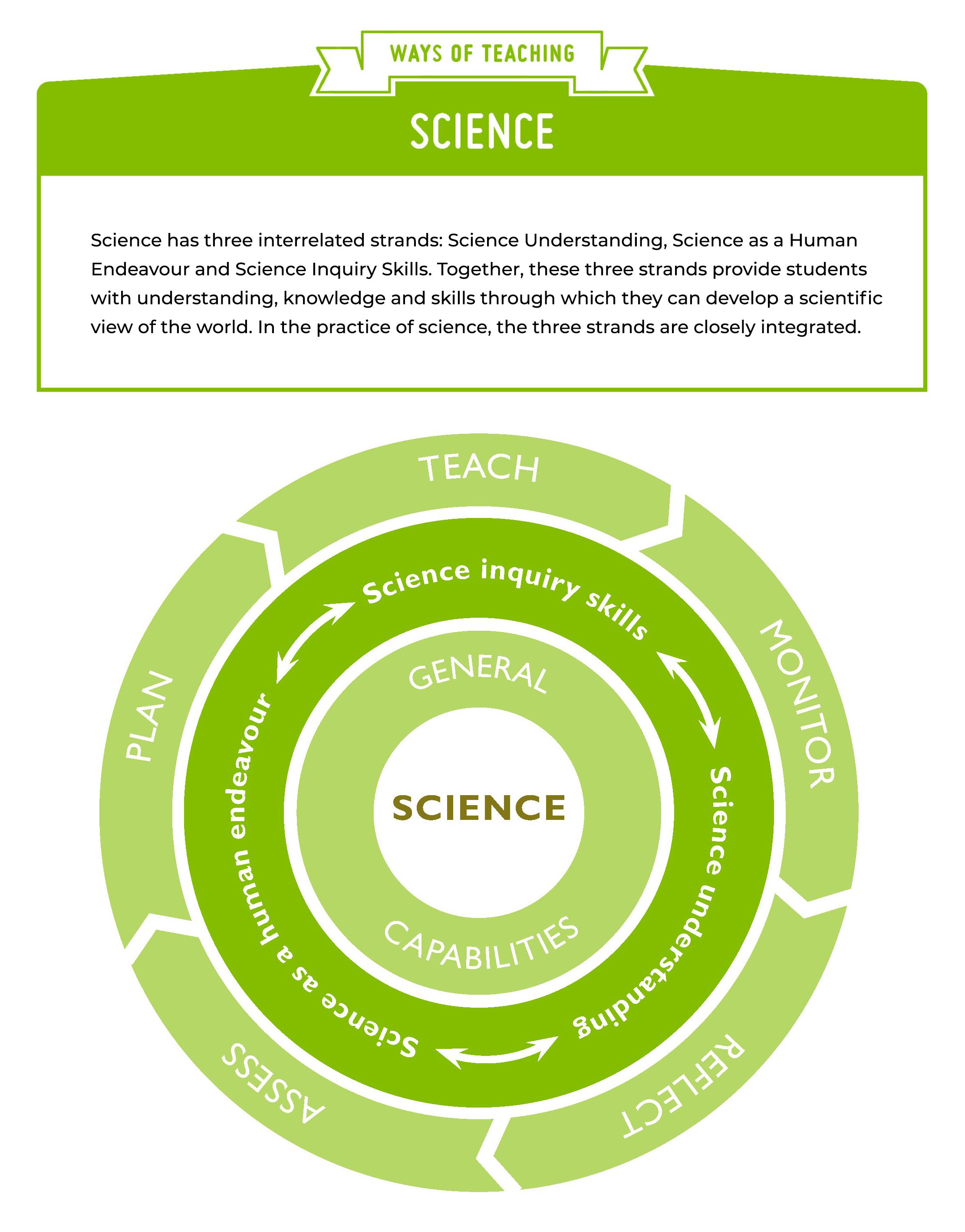 Science Ways of Teaching diagram