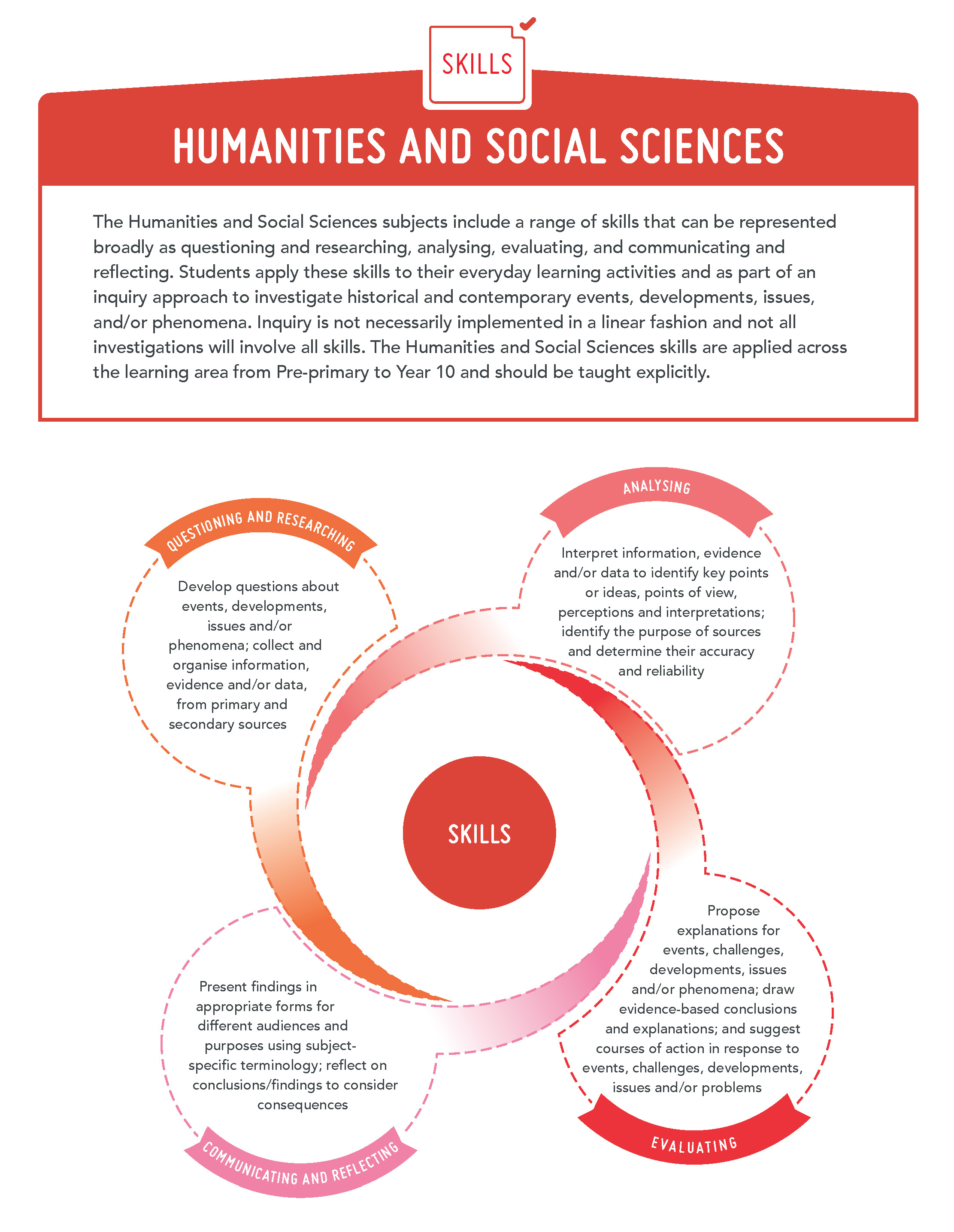 Humanities and Social Sciences - Skills