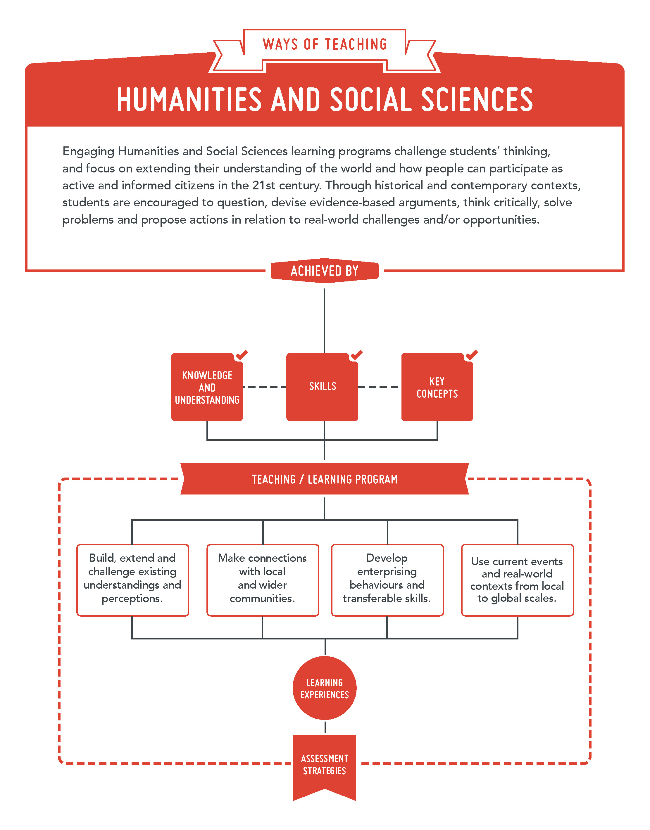 Humanities and Social Sciences - Ways of teaching