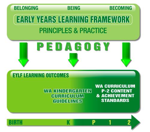 Early Years learning Framework pedagogy