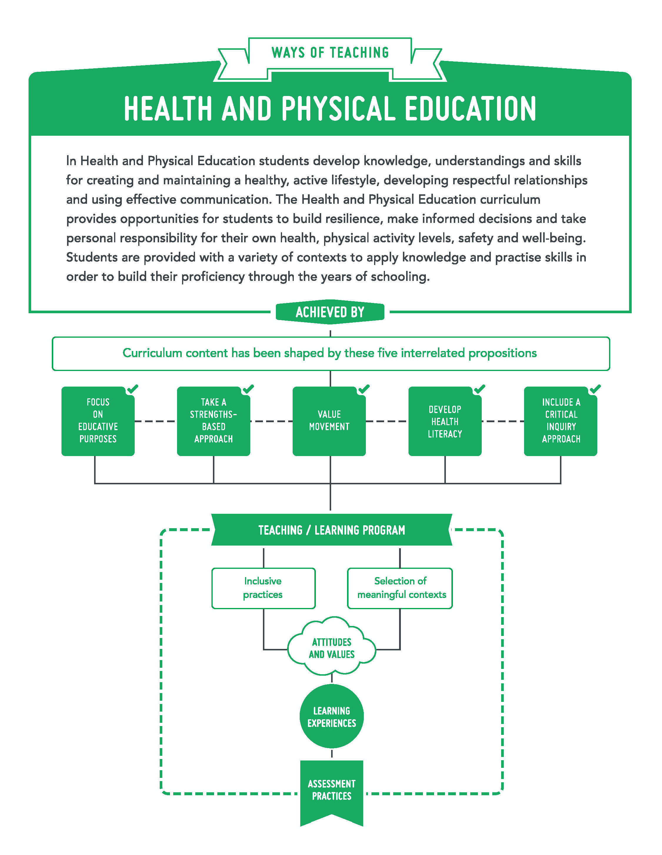 Health and Physical Education - Ways of Teaching
